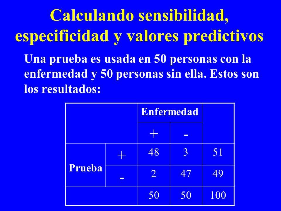 Calculando sensibilidad, especificidad y valores predictivos Una prueba es usada en 50 personas con la enfermedad y 50 personas sin ella. Estos son lo