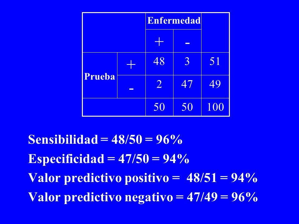 Sensibilidad = 48/50 = 96% Especificidad = 47/50 = 94% Valor predictivo positivo = 48/51 = 94% Valor predictivo negativo = 47/49 = 96% 10050 49472 - 5