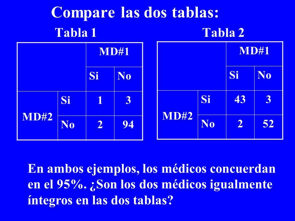 Compare las dos tablas: Tabla 1Tabla 2 MD#1 SiNo MD#2 Si13 No294 En ambos ejemplos, los médicos concuerdan en el 95%. ¿Son los dos médicos igualmente