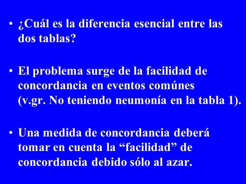¿Cuál es la diferencia esencial entre las dos tablas? El problema surge de la facilidad de concordancia en eventos comúnes (v.gr. No teniendo neumonía