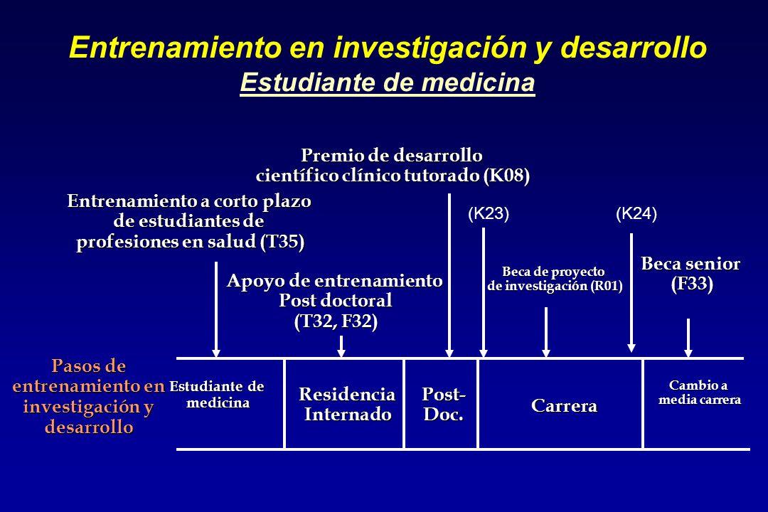 Apoyo de entrenamiento Post doctoral (T32, F32) Entrenamiento en investigación y desarrollo Estudiante de medicina Premio de desarrollo científico clínico tutorado (K08) Pasos de entrenamiento en investigación y desarrollo Estudiante de medicina Post-Doc.