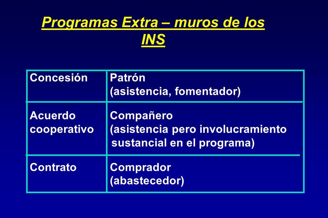 Programas Extra – muros de los INS ConcesiónPatrón (asistencia, fomentador) Acuerdo Compañero cooperativo(asistencia pero involucramiento sustancial en el programa) ContratoComprador (abastecedor)