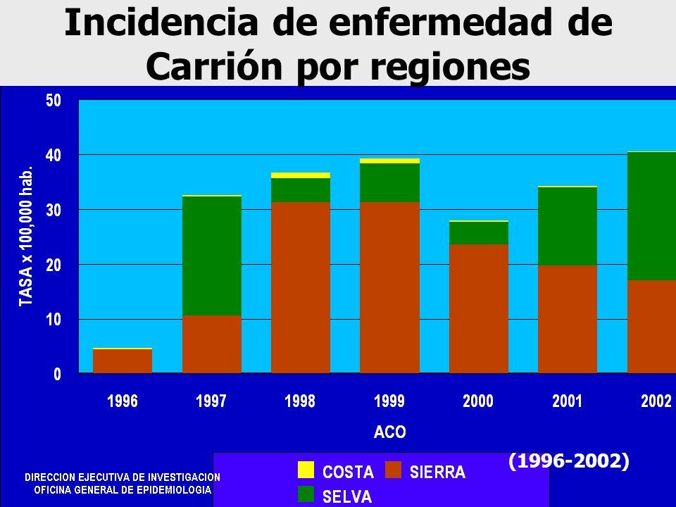 Incidencia de enfermedad de Carrión por regiones (1996-2002)