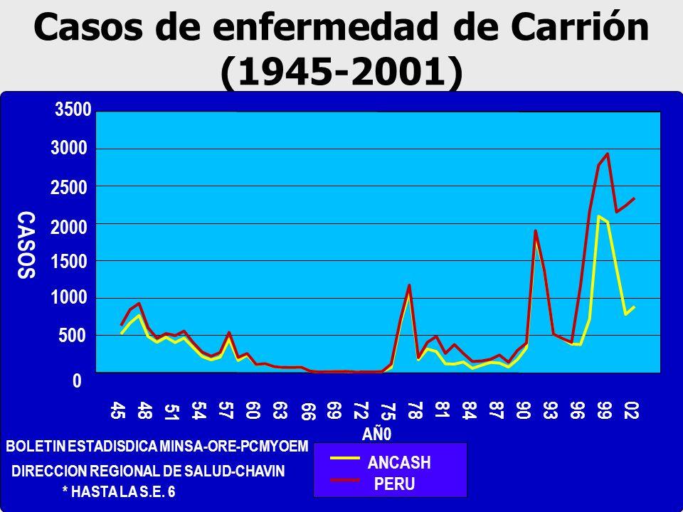 Casos de enfermedad de Carrión (1945-2001) 4548 51 54576063 66 6972 75 788184879093969902 AÑ0 0 500 1000 1500 2000 2500 3000 3500 CASOS ANCASH PERU BO