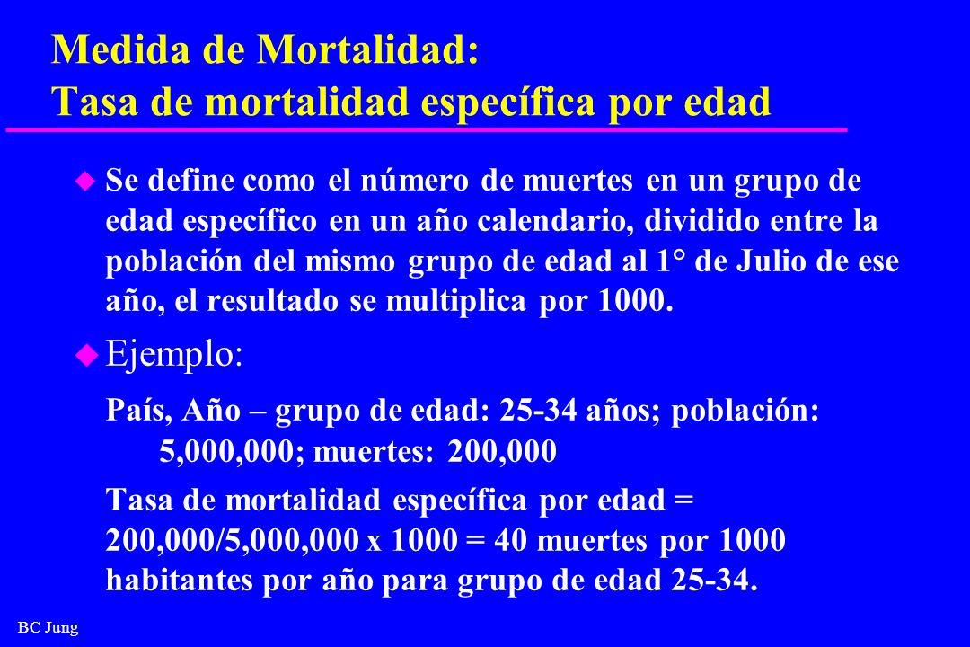 BC Jung Medida de Mortalidad: Tasa de mortalidad específica por edad u Se define como el número de muertes en un grupo de edad específico en un año ca