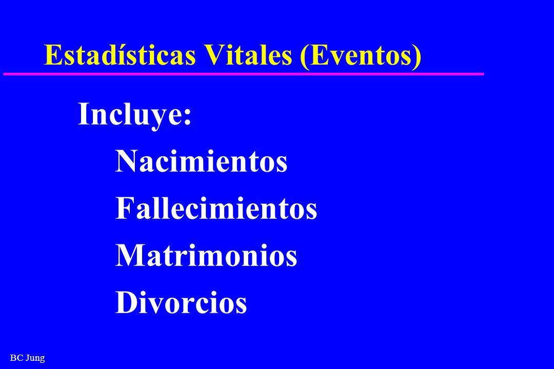 BC Jung Estadísticas Vitales (Eventos) Incluye: Nacimientos Fallecimientos Matrimonios Divorcios