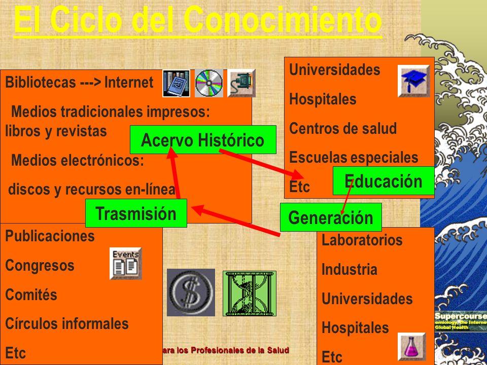 Nov 2002 – Dr Marcelo Sosa El Paradigma del e-Learning para los Profesionales de la Salud Laboratorios Industria Universidades Hospitales Etc El Ciclo