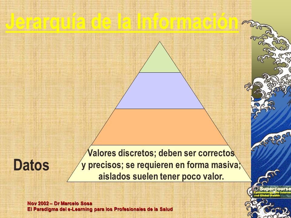 Nov 2002 – Dr Marcelo Sosa El Paradigma del e-Learning para los Profesionales de la Salud Datos Jerarquía de la Información Valores discretos; deben s