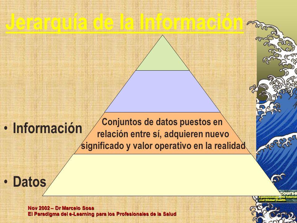 Nov 2002 – Dr Marcelo Sosa El Paradigma del e-Learning para los Profesionales de la Salud Información Datos Jerarquía de la Información Conjuntos de d