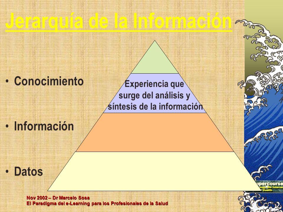 Nov 2002 – Dr Marcelo Sosa El Paradigma del e-Learning para los Profesionales de la Salud Conocimiento Información Datos Jerarquía de la Información E