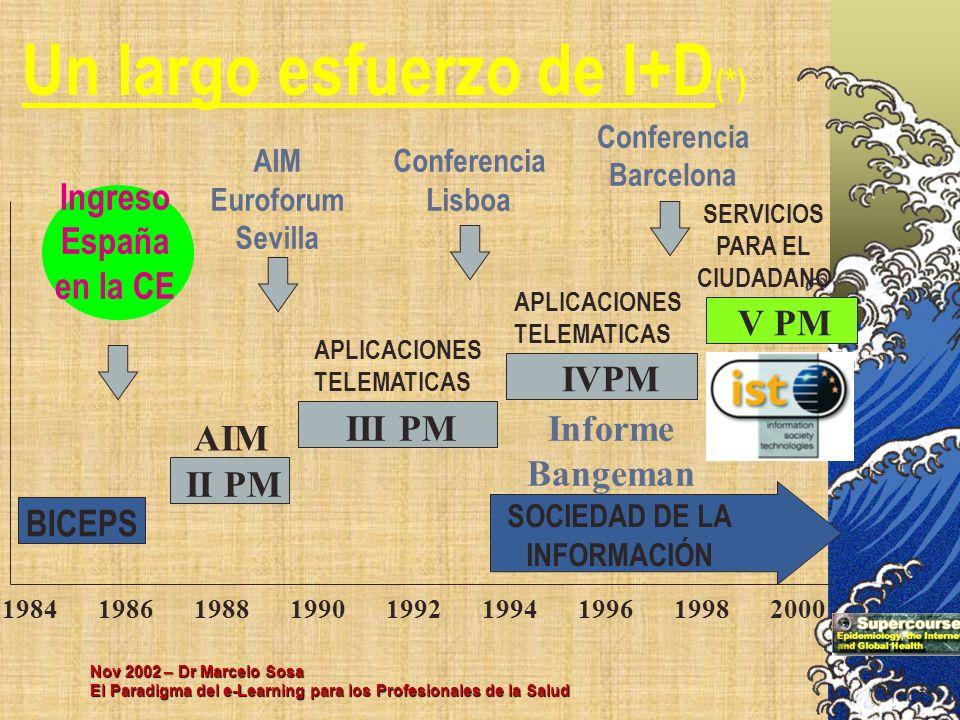 Nov 2002 – Dr Marcelo Sosa El Paradigma del e-Learning para los Profesionales de la Salud Un largo esfuerzo de I+D (*) 1984 19861988199019921994199619