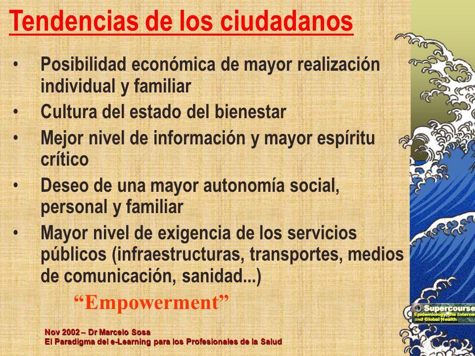 Nov 2002 – Dr Marcelo Sosa El Paradigma del e-Learning para los Profesionales de la Salud Tendencias de los ciudadanos Posibilidad económica de mayor