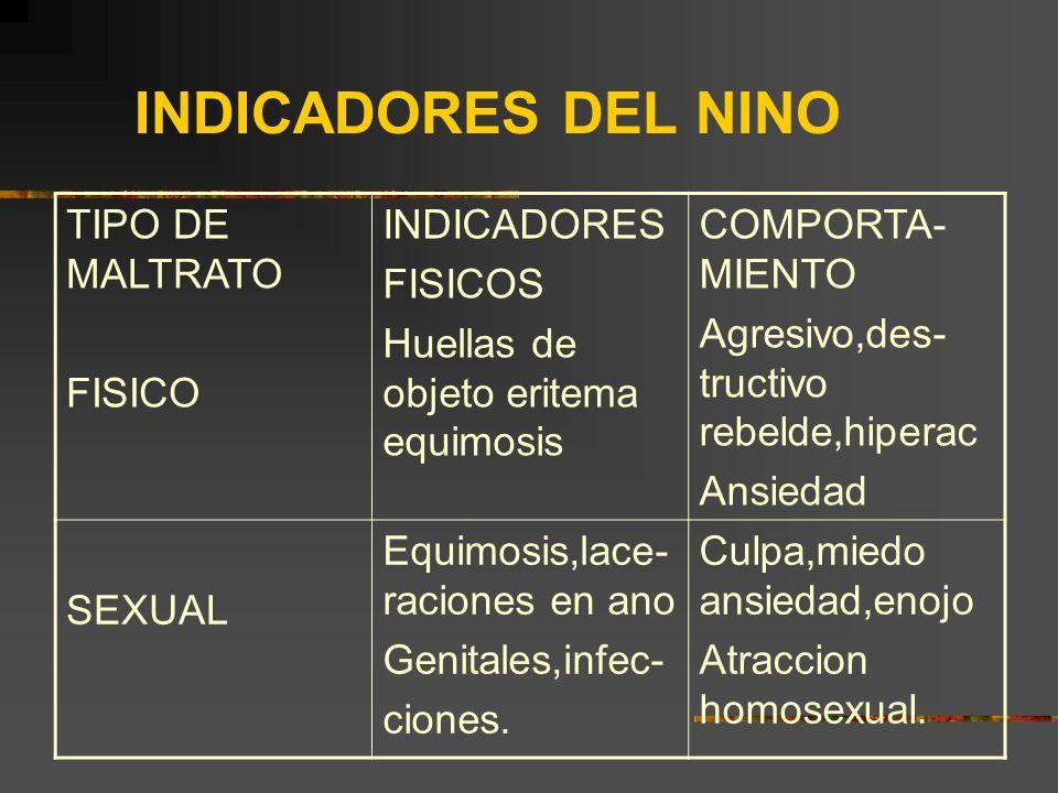 INDICADORES DEL NINO TIPO DE MALTRATO FISICO INDICADORES FISICOS Huellas de objeto eritema equimosis COMPORTA- MIENTO Agresivo,des- tructivo rebelde,h