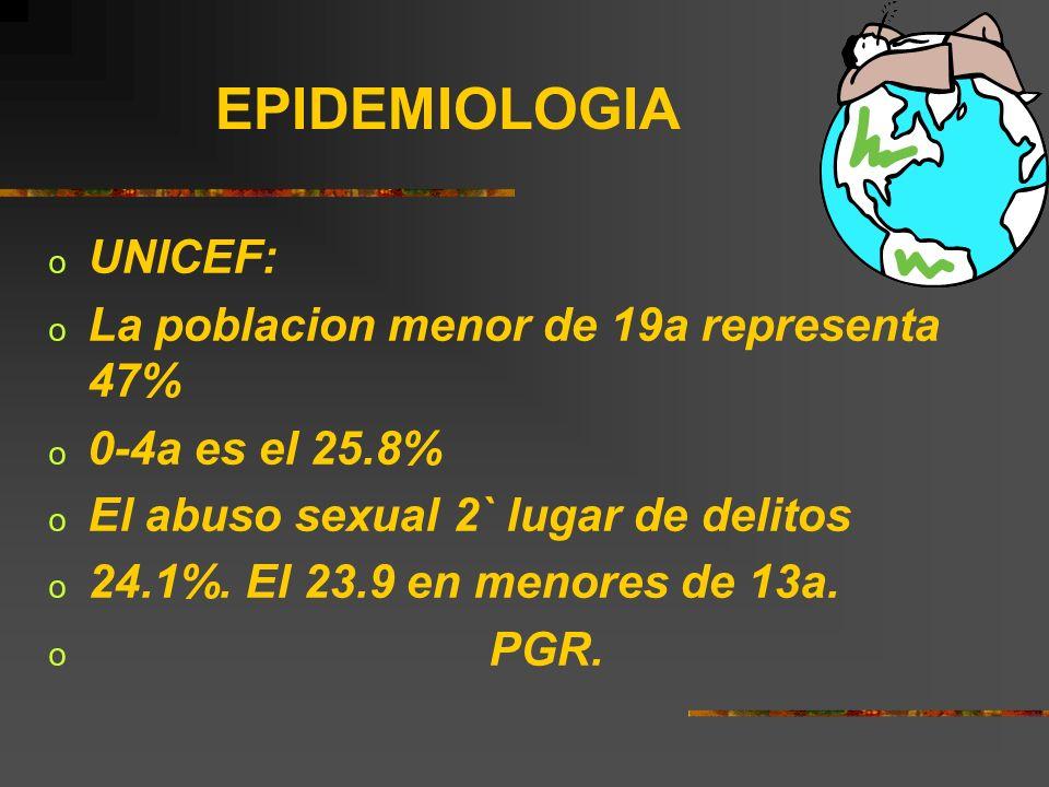 EPIDEMIOLOGIA o UNICEF: o La poblacion menor de 19a representa 47% o 0-4a es el 25.8% o El abuso sexual 2` lugar de delitos o 24.1%. El 23.9 en menore