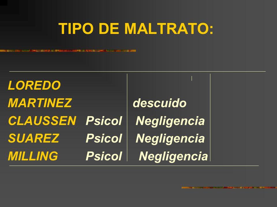 TIPO DE MALTRATO: LOREDO MARTINEZ descuido CLAUSSEN Psicol Negligencia SUAREZ Psicol Negligencia MILLING Psicol Negligencia