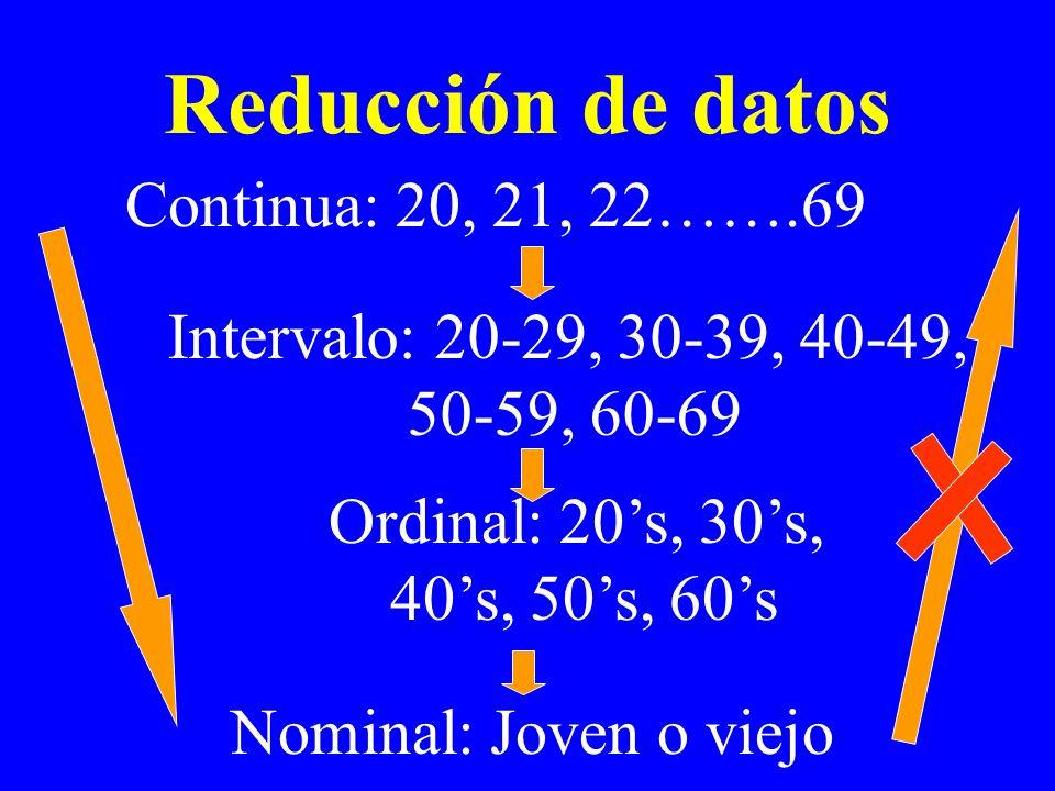 Reducción de datos Continua: 20, 21, 22…….69 Intervalo: 20-29, 30-39, 40-49, 50-59, 60-69 Ordinal: 20s, 30s, 40s, 50s, 60s Nominal: Joven o viejo