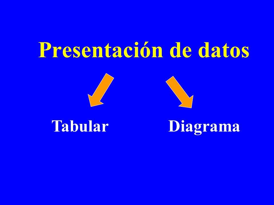 Presentación de datos TabularDiagrama