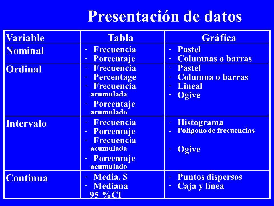 VariableTablaGráfica Nominal - Frecuencia - Porcentaje - Pastel - Columnas o barras Ordinal - Frecuencia - Percentage - Frecuencia acumulada - Porcent