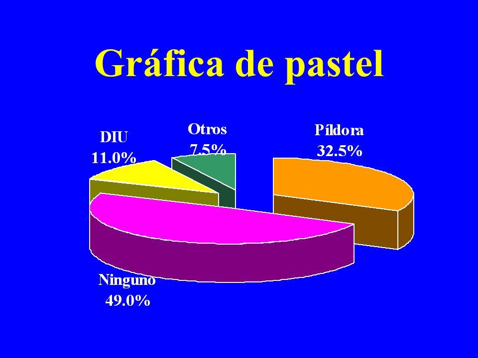 Gráfica de pastel