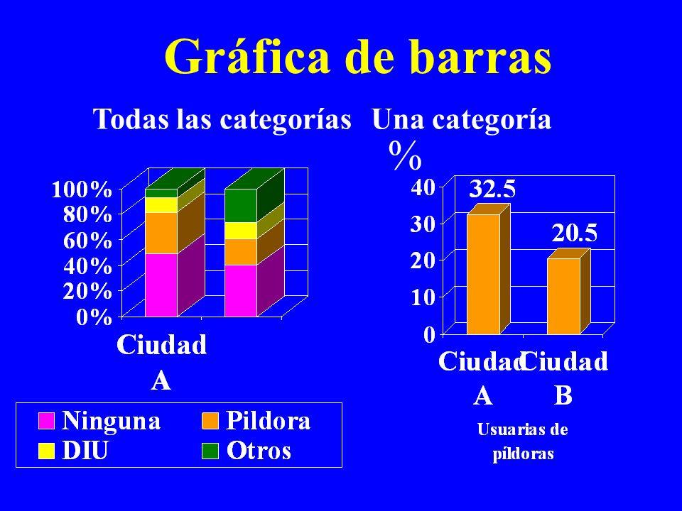 Gráfica de barras Una categoríaTodas las categorías %