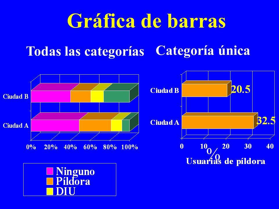 Gráfica de barras Categoría única Todas las categorías %