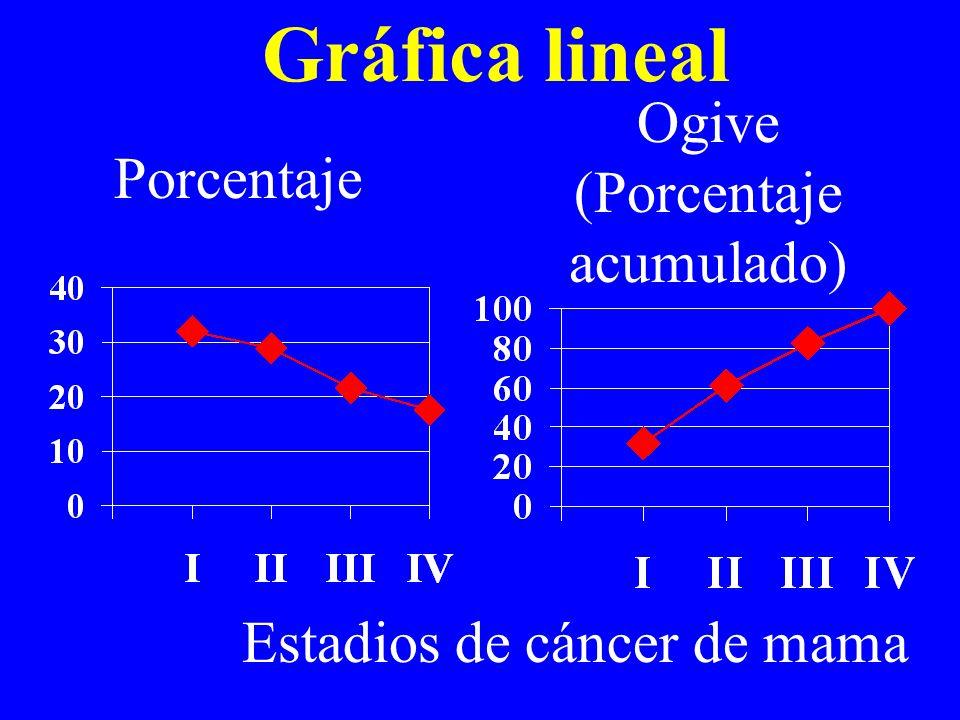 Gráfica lineal Ogive (Porcentaje acumulado) Porcentaje Estadios de cáncer de mama