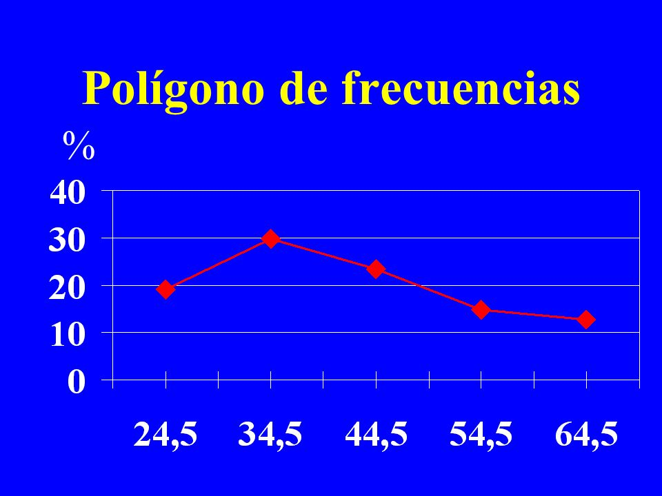 Polígono de frecuencias %