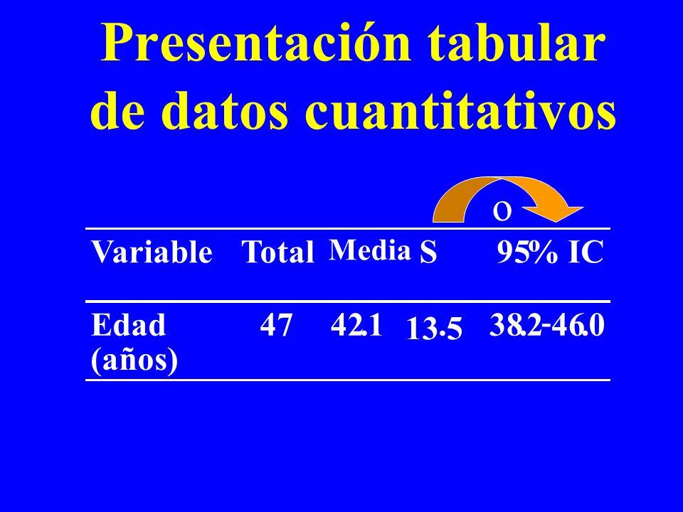 Presentación tabular de datos cuantitativos VariableTotal Media S95% IC Edad (años) 4742.1 13 5.38.2 - 46.0 o