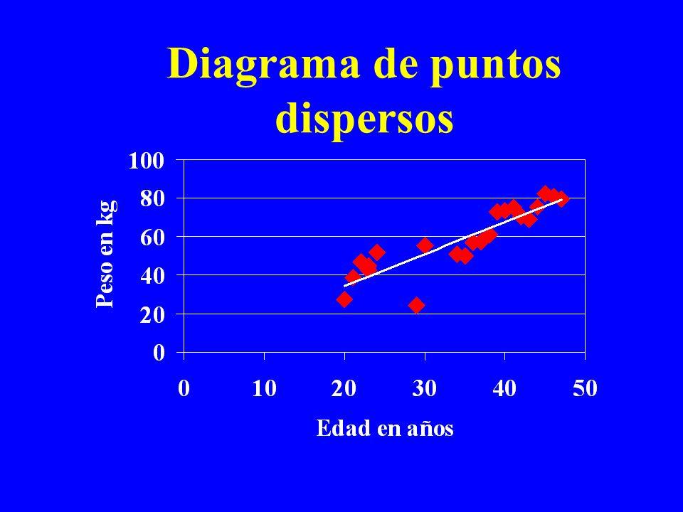 Diagrama de puntos dispersos