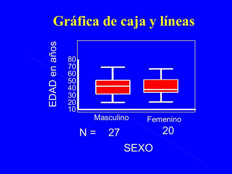 Gráfica de caja y líneas 20 27N = SEXO Femenino Masculino EDAD en años 80 70 60 50 40 30 20 10