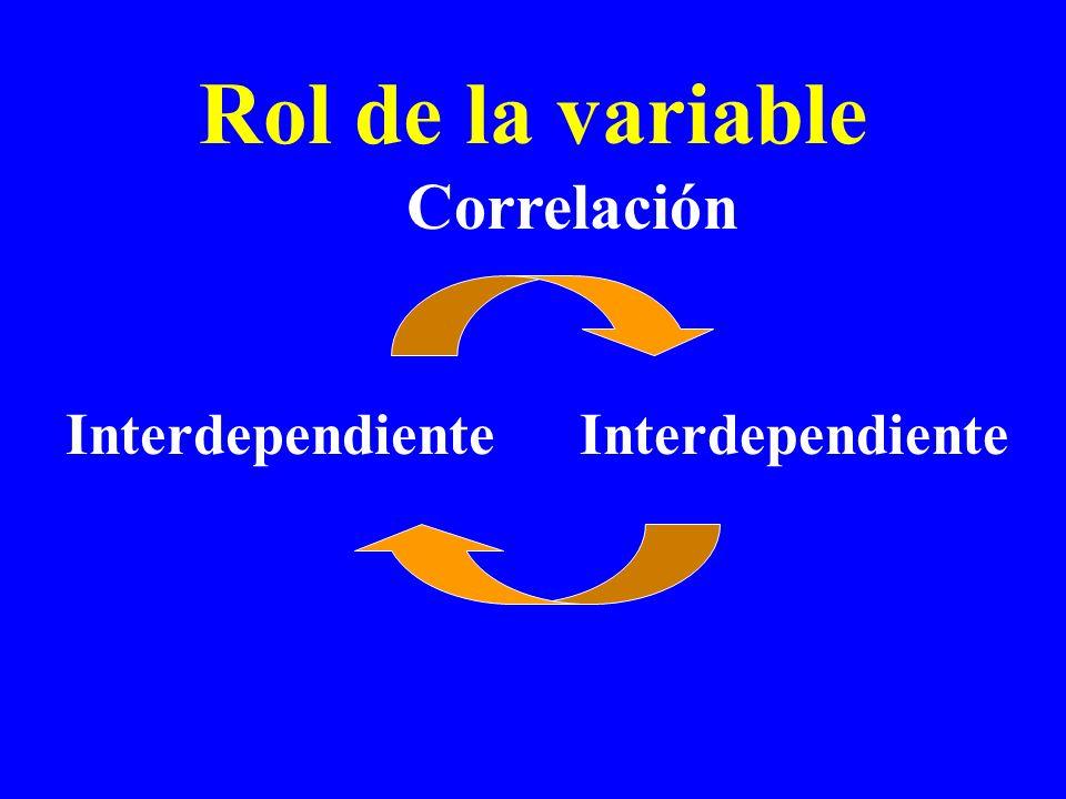 Rol de la variable Interdependiente Correlación Interdependiente