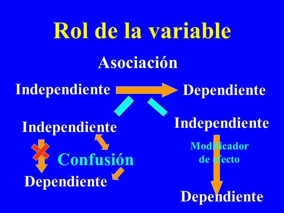 Rol de la variable Independiente Dependiente Independiente Dependiente Confusión Independiente Dependiente Modificador de efecto Asociación