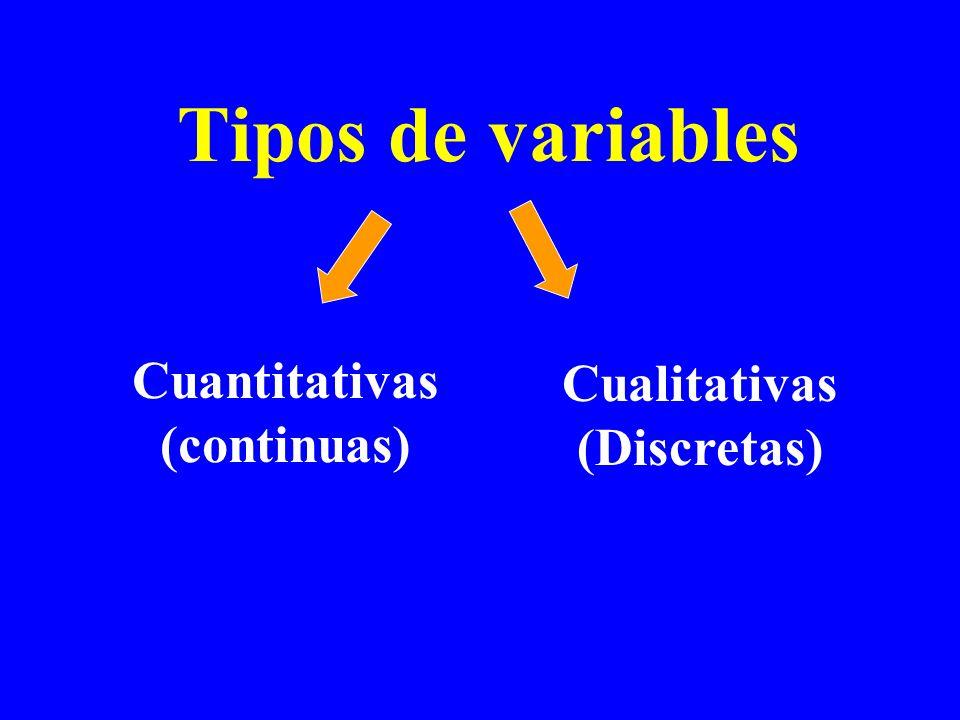 Tipos de variables Cuantitativas (continuas) Cualitativas (Discretas)