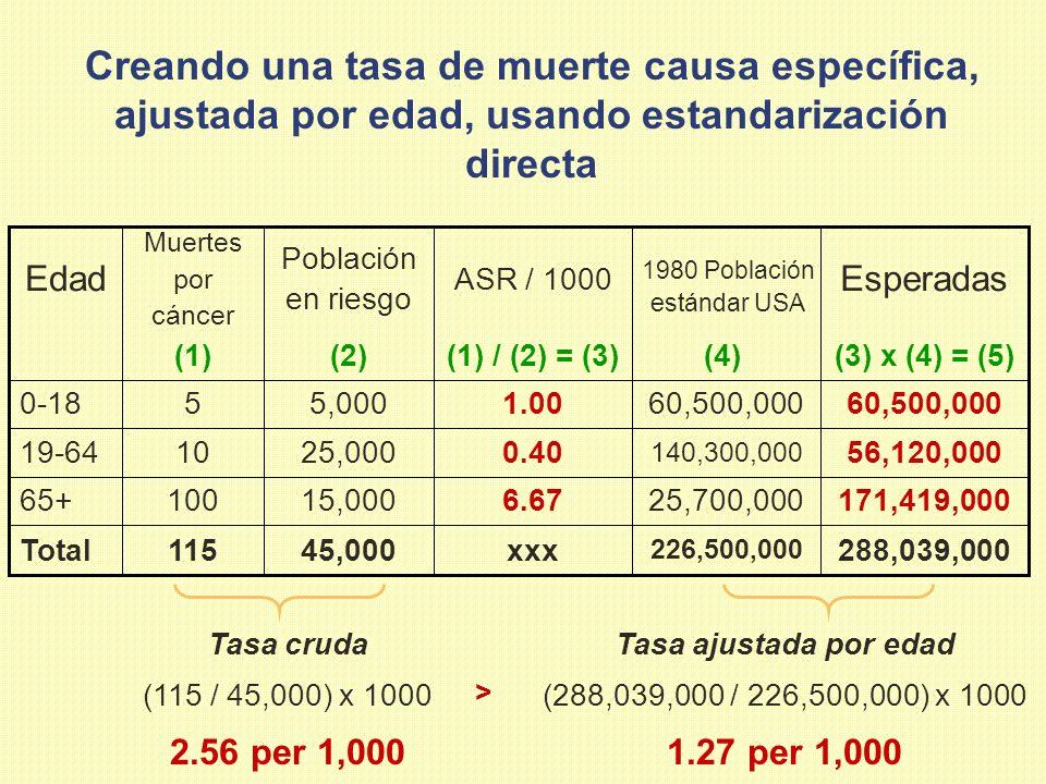 Creando una tasa de muerte causa específica, ajustada por edad, usando estandarización directa (3) x (4) = (5)(4)(1) / (2) = (3)(2)(1) 288,039,000 226