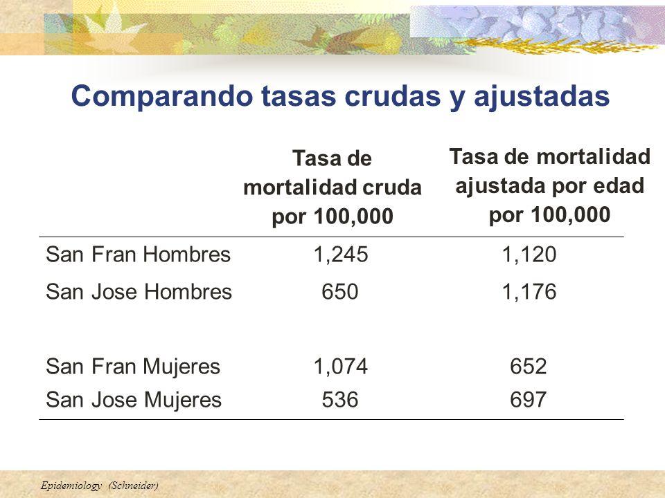 Epidemiology (Schneider) 697536San Jose Mujeres 6521,074San Fran Mujeres 1,176650San Jose Hombres 1,1201,245San Fran Hombres Tasa de mortalidad ajusta