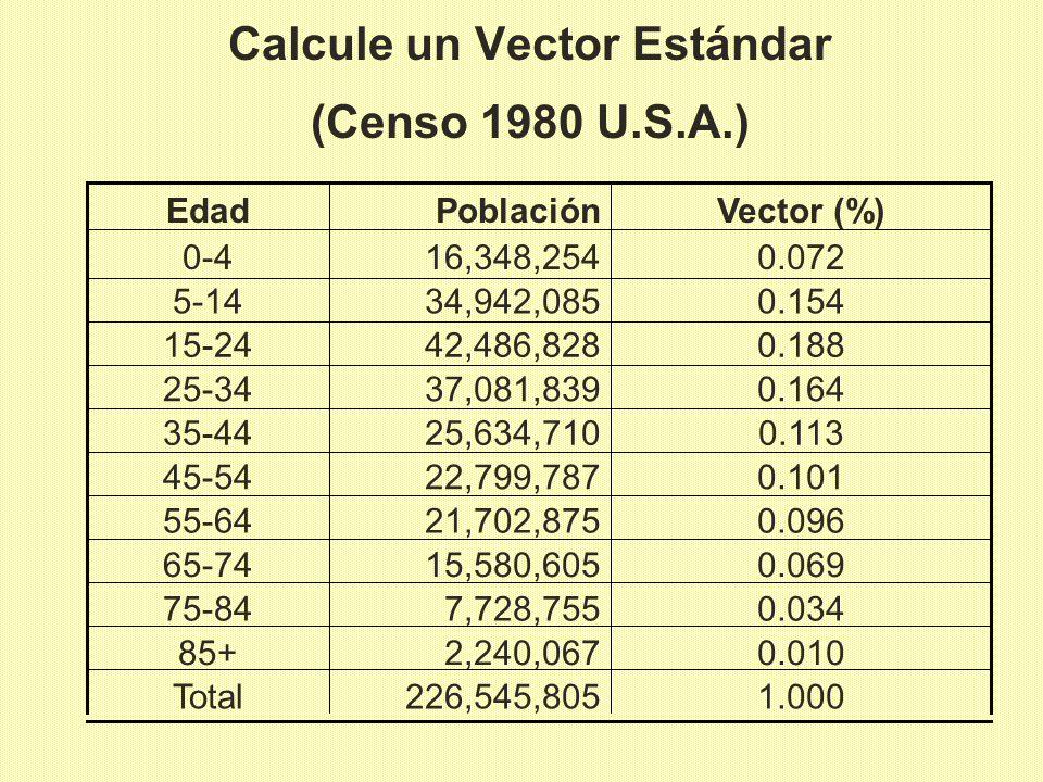 Calcule un Vector Estándar (Censo 1980 U.S.A.) 0.07216,348,2540-4 1.000226,545,805Total 0.0102,240,06785+ 0.0347,728,75575-84 0.06915,580,60565-74 0.0