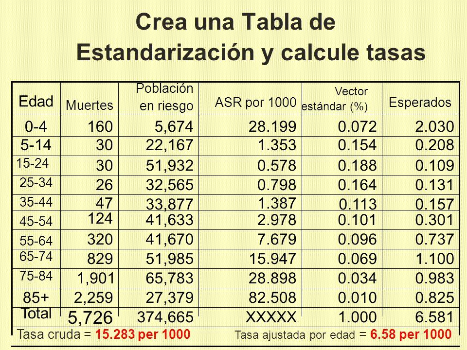 Crea una Tabla de Estandarización y calcule tasas Tasa cruda = 15.283 per 1000 Tasa ajustada por edad = 6.58 per 1000 5,726 2,259 1,901 829 320 124 47