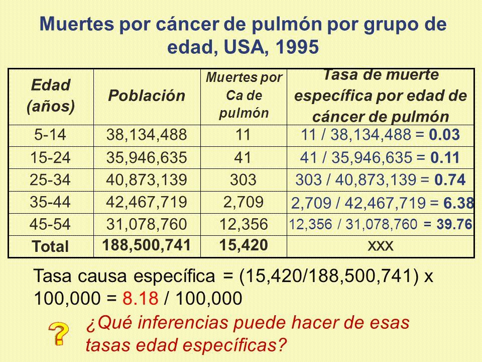 Muertes por cáncer de pulmón por grupo de edad, USA, 1995 15,420 xxx 188,500,741Total 12,356 2,709 303 41 11 Muertes por Ca de pulmón 12,356 / 31,078,