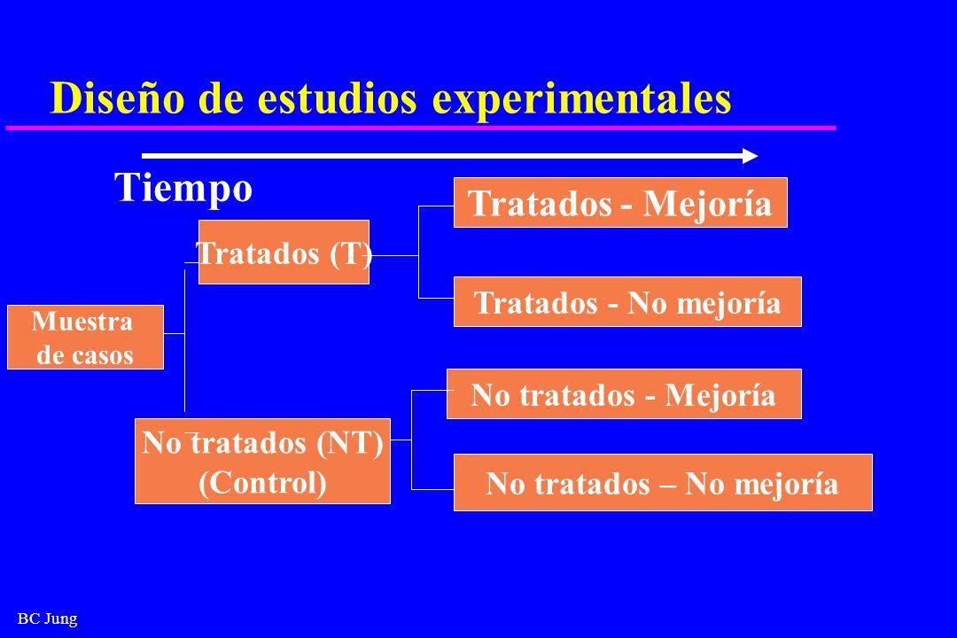 BC Jung Diseño de estudios experimentales Tiempo Muestra de casos Tratados (T) No tratados (NT) (Control) Tratados - Mejoría Tratados - No mejoría No