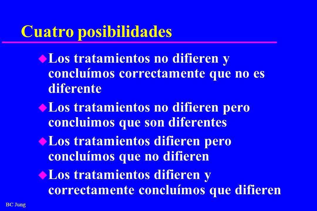 BC Jung Cuatro posibilidades u Los tratamientos no difieren y concluímos correctamente que no es diferente u Los tratamientos no difieren pero conclui