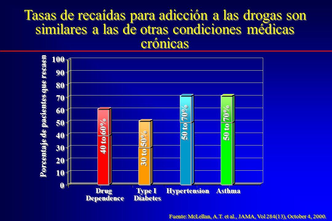 Tasas de recaídas para adicción a las drogas son similares a las de otras condiciones médicas crónicas 0 0 10 20 30 40 50 60 70 80 90 100 Drug Depende