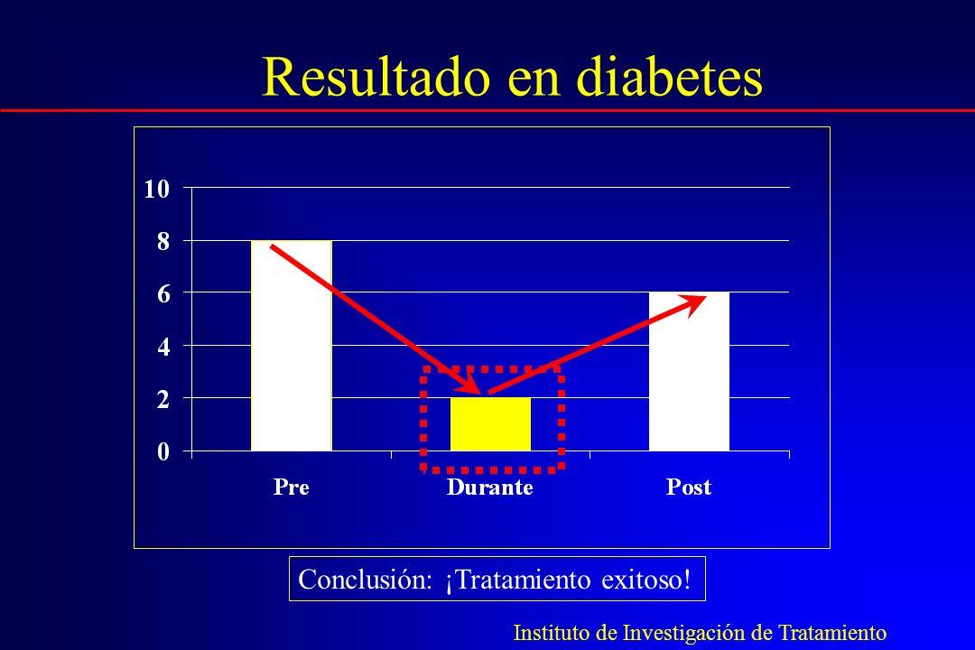 Instituto de Investigación de Tratamiento Resultado en diabetes Conclusión: ¡Tratamiento exitoso!