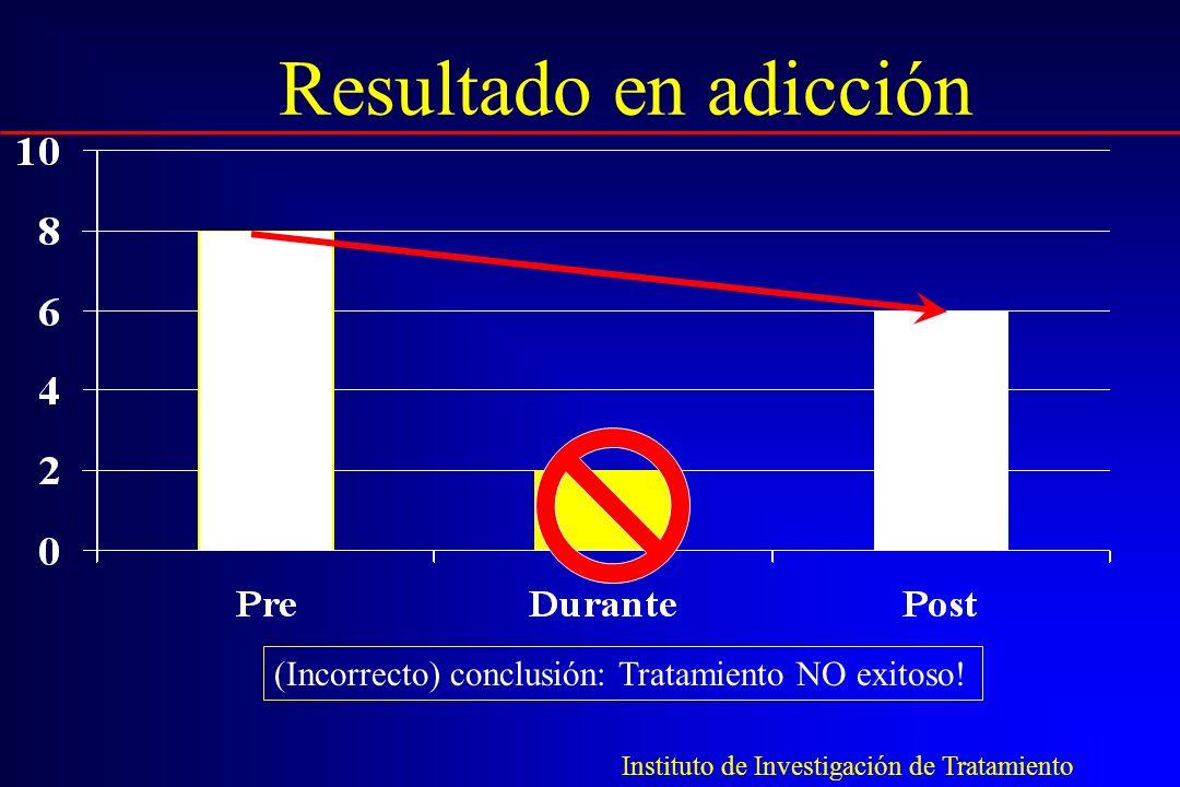 Resultado en adicción (Incorrecto) conclusión: Tratamiento NO exitoso! Instituto de Investigación de Tratamiento