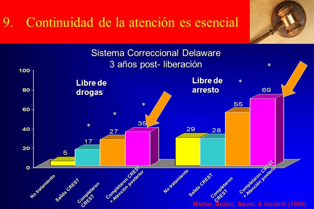 Aftercare Matters No tratamiento Salida CREST Completaron CREST Completaron CREST + Atención posterior * * * * * Libre de drogas Libre de arresto No t