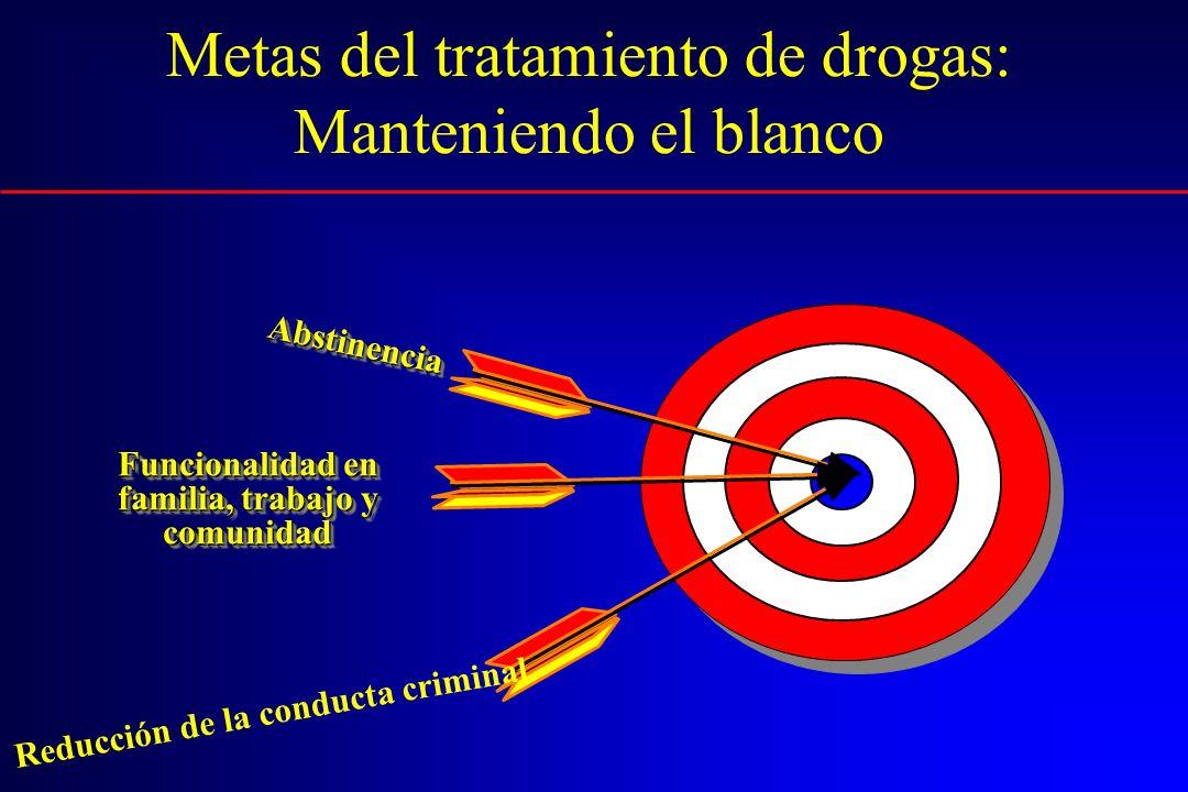 3. Tratamiento debe durar lo suficiente para establecer cambios en la conducta. Porcentaje