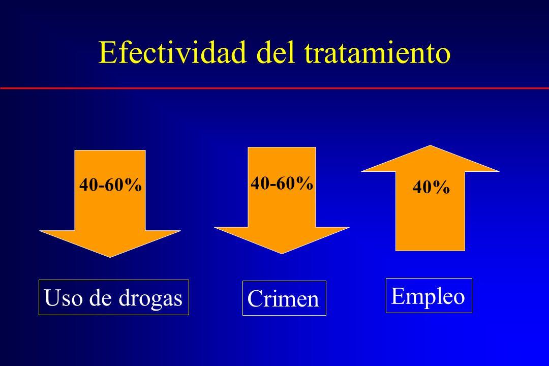 Efectividad del tratamiento 40-60% Uso de drogas Crimen Empleo 40-60% 40%