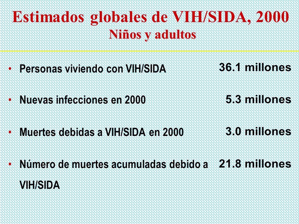 Número estimado de nuevas infecciones de VIH por región, 1980 a 1999 Países altamente industrializados Äfrica del Norte y Medio Este Europa del Este y Asia Central África sub-sahariana Latino América y Caribe Asia del Sur y del Este Nuevas infecciones