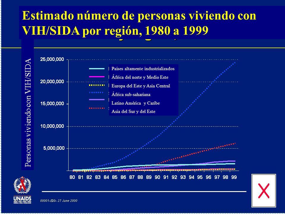 Prevalencia de VIH en embarazadas en Sudáfrica, 1990 a 1999 Prevalencia VIH (%)