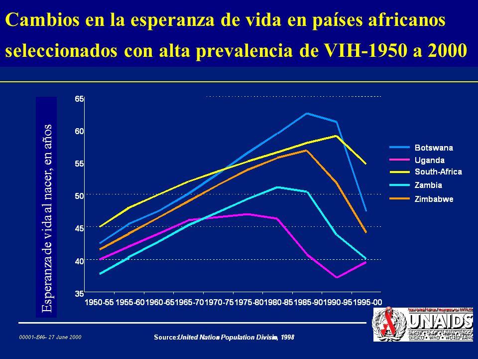 Estructura poblacional proyectada con y sin epidemia de SIDA, Botswana, 2020 Edad en años Hombres Mujeres Estructura proyectada 2020 Déficit debido a SIDA Población en miles