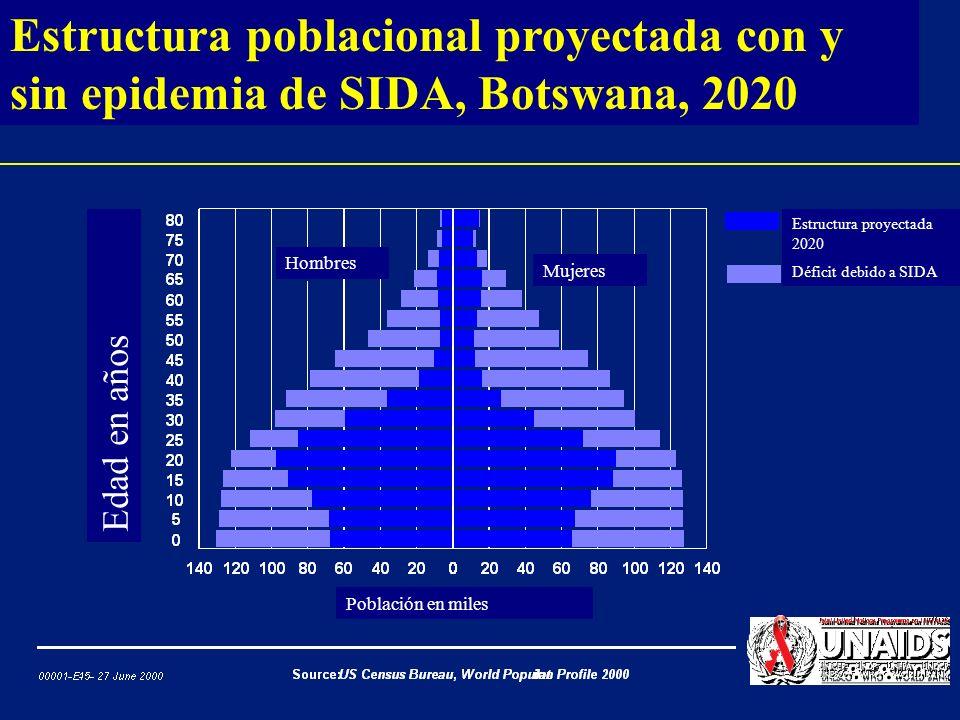 Pérdida en la esperanza de vida proyectada debido a VIH/SIDA en niños nacidos en 2000 Esperanza de vida al nacer (en años) Esperanza de vida predichaPérdida en la esperanza de vida debido a VIH/SIDA